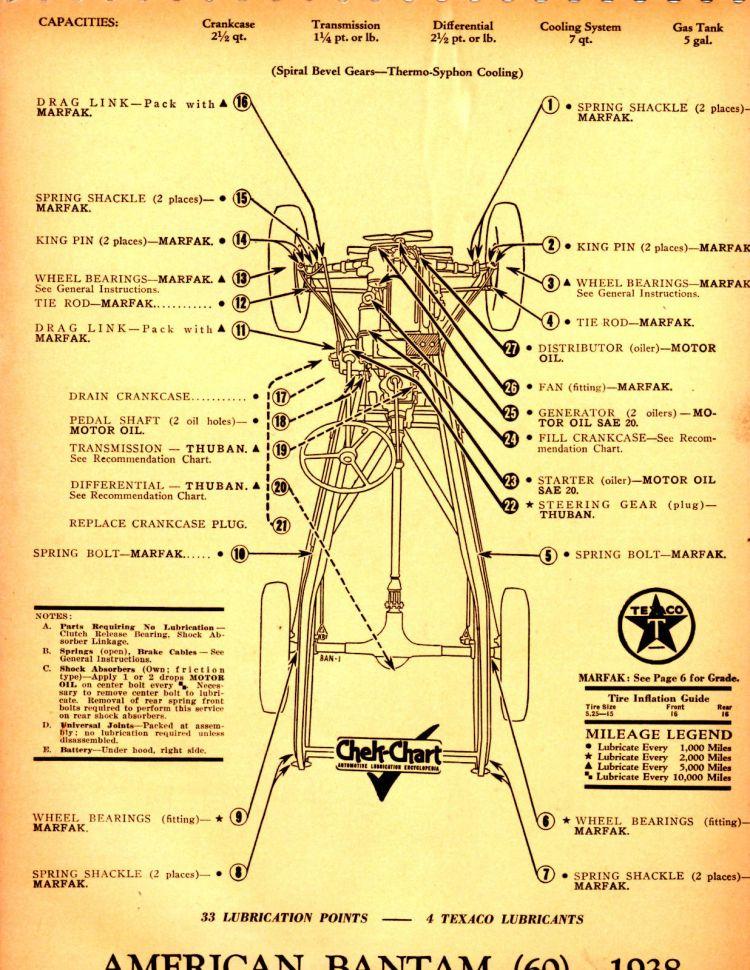 Texaco Series 60 Lube Chart