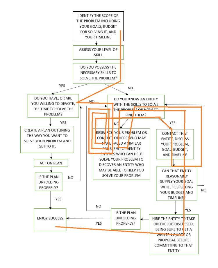 problem flow chart 1