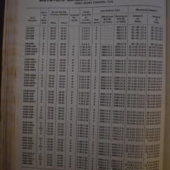 Motors manual 92